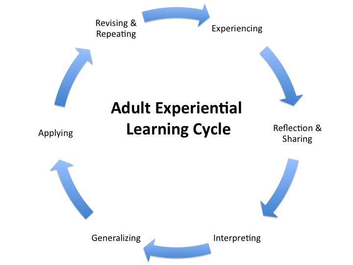experiential learning Experiential learning occurs through engagement in and reflection on planned activities outside the classroom contributing to personal growth, intellectual development, and an awareness of community and culture.