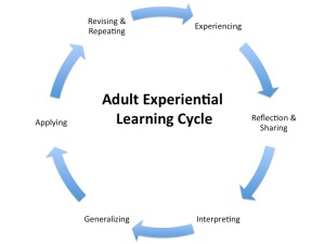 adult-experiential-learning-cycle
